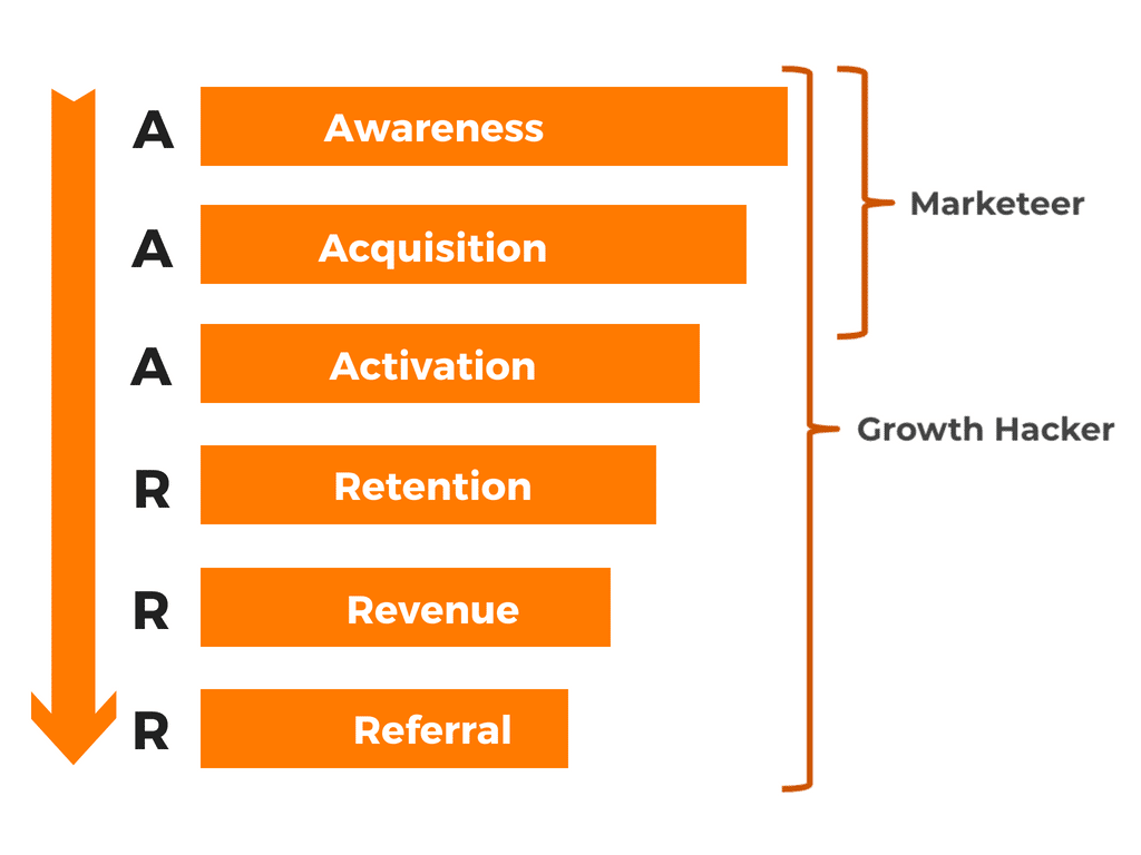 Growth hacking pirate funnel