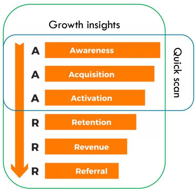 Growth insights Online zichtbaarheid